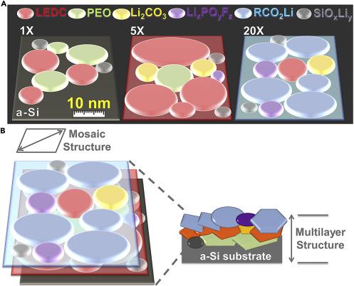Unraveling the Nanoscale Heterogeneity of Solid Electrolyte