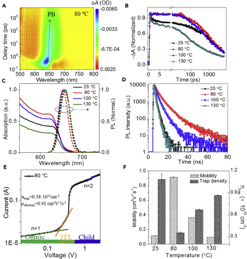 Scalable Ambient Fabrication of High-Performance CsPbI2Br