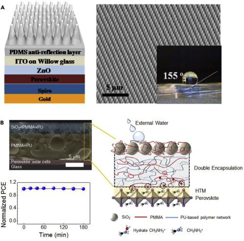 Flexible Perovskite Solar Cells - ScienceDirect