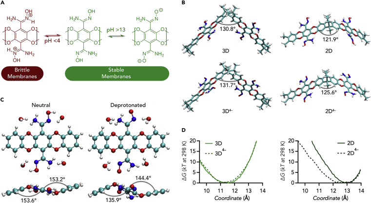 Design Rules for Membranes from Polymers of Intrinsic