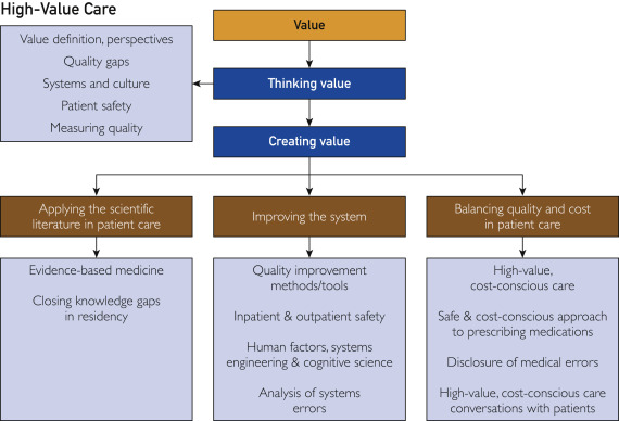 Science of Health Care Delivery: An Innovation in