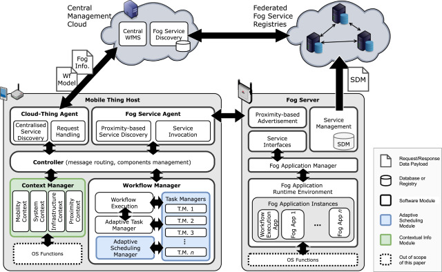 Edge Process Management: A case study on adaptive task scheduling in
