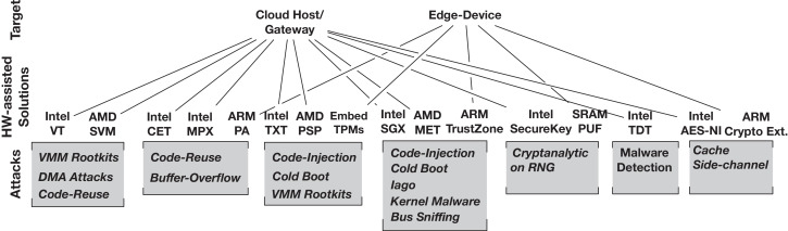 A comprehensive survey of hardware-assisted security: From