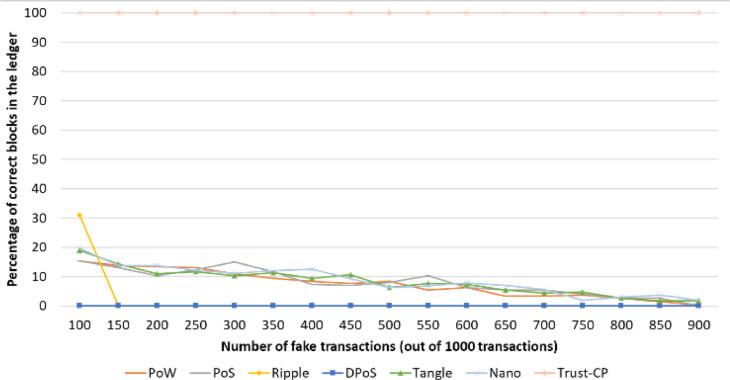Novel trust consensus protocol and blockchain-based trust evaluation