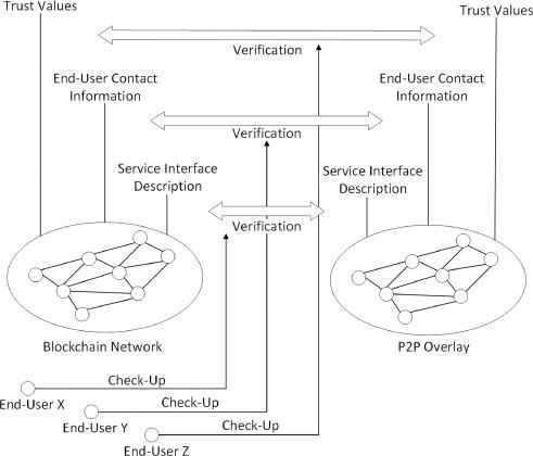 Novel trust consensus protocol and blockchain-based trust