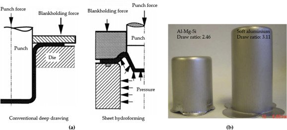 A Review On Forming Techniques For Manufacturing Lightweight Complex Shaped Aluminium Panel Components Sciencedirect