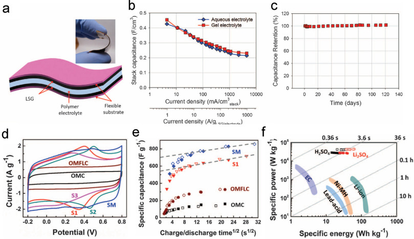 Synthesis and applications of three-diional graphene ... on