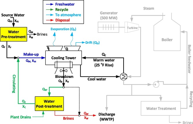 Cooling water use in thermoelectric power generation and its