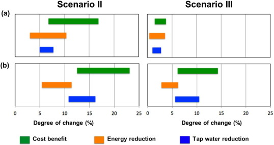 Revisiting the water-use efficiency performance for