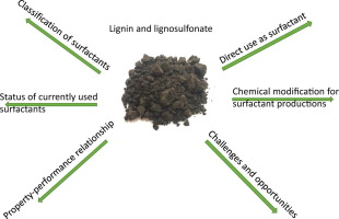 commercial uses of lignin