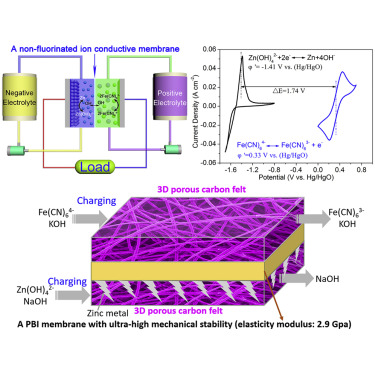 Toward a Low-Cost Alkaline Zinc-Iron Flow Battery with a