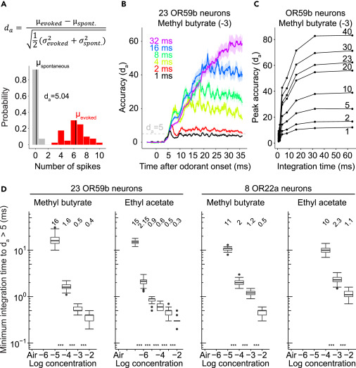 High Precision of Spike Timing across Olfactory Receptor