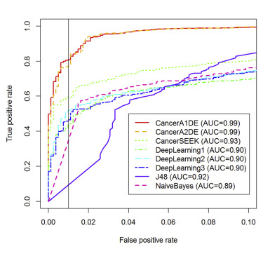Early Cancer Detection From Multianalyte Blood Test Results Sciencedirect