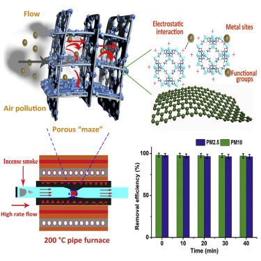 Particulate Matter Capturing via Naturally Dried ZIF-8