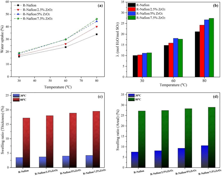 Investigation of physicochemical and electrochemical properties of