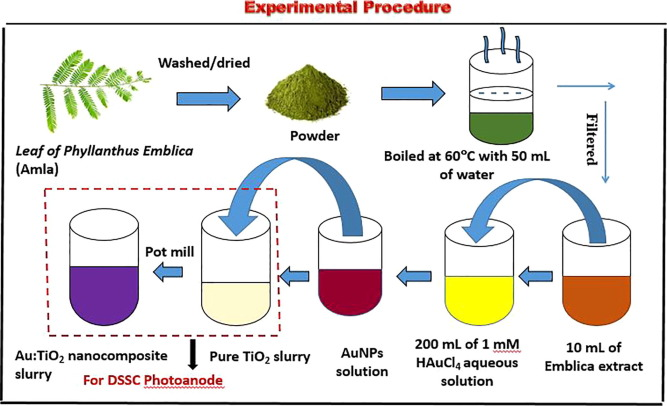 Green synthesis of Au and the impact of Au on the efficiency