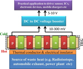 Design and development of DC to DC voltage booster to integrate with