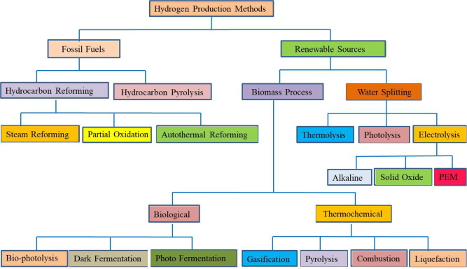 Hydrogen production by PEM water electrolysis – A review - ScienceDirect