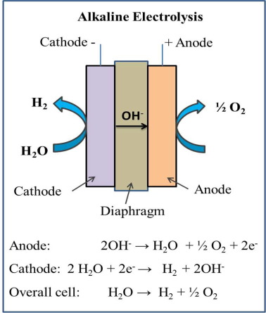 Hydrogen production by PEM water electrolysis – A review