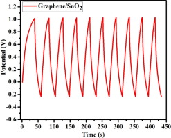 Ultrasonication assisted thermal exfoliation of graphene-tin oxide