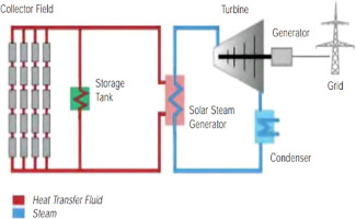 An Overview Of Solar Power Pv Systems Integration Into Electricity Grids Sciencedirect