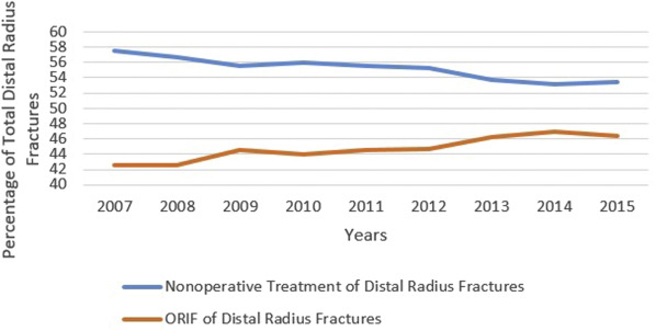 Rates of Corrective Osteotomy After Distal Radius Fractures Treated