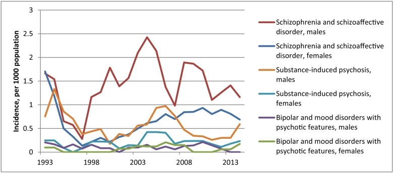 The Epidemiology of Psychosis in Indigenous Populations in