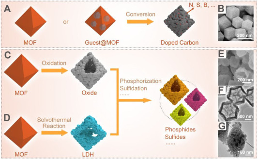 Metal-organic framework-derived materials for electrochemical energy