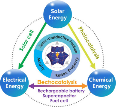 Polyoxometalate-based materials for sustainable and clean