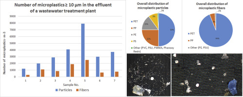 Determination of the microplastics emission in the effluent of a