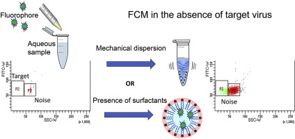 Colloid chemistry pitfall for flow cytometric enumeration of
