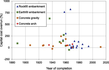 Dams Dam Costs And Damnable Cost Overruns Sciencedirect