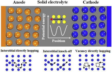 Development of solid-state electrolytes for sodium-ion