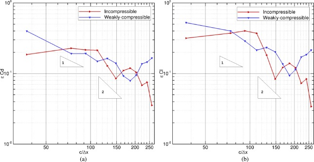 Comparisons of weakly-compressible and truly incompressible