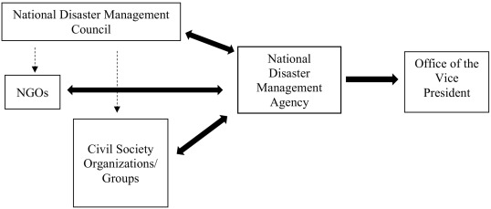 Challenges To Disaster Risk Management In The Gambia A Preliminary Investigation Of The Disaster Management System S Structure Sciencedirect