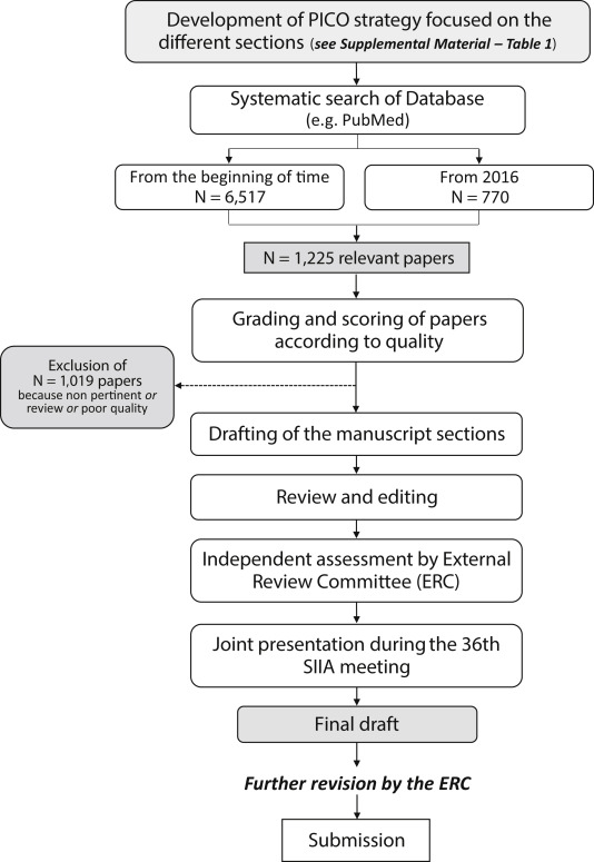 The 2020 Italian Society Of Arterial Hypertension Siia Practical Guidelines For The Management Of Primary Aldosteronism Sciencedirect