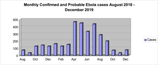 The 2018 19 Ebola Epidemic The Democratic Republic Of The Congo