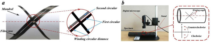 Experimental assessment of the 3-axis filament winding