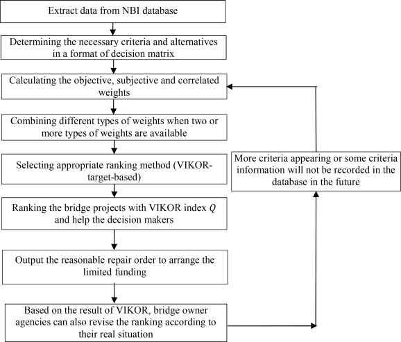 VIKOR method for ranking concrete bridge repair projects