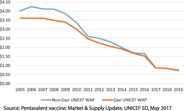 Shaping markets to benefit global health – A 15-year history and