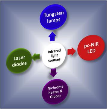 Recent progress on broadband near-infrared phosphors-converted light