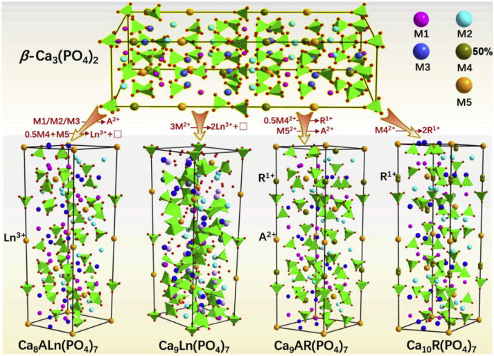 Invited A Review On The Eu2 Doped B Ca3 Po4 2 Type Phosphors And The Sites Occupancy For Photoluminescence Tuning Sciencedirect Pure ca3(po4)2, can be obtained from hydroxyapitite by calcination above 900 °c. eu2 doped b ca3 po4 2 type phosphors