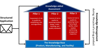 FDA's new pharmaceutical quality initiative: Knowledge-aided