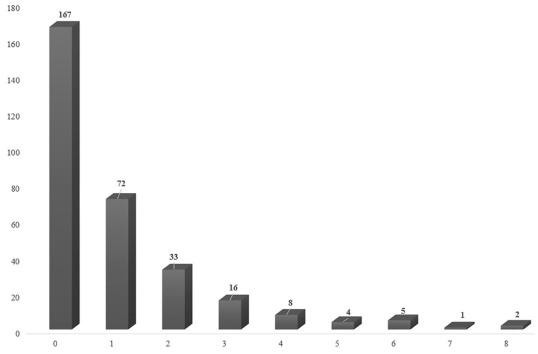 Sub-Saharan Africa total diet study in Benin, Cameroon, Mali
