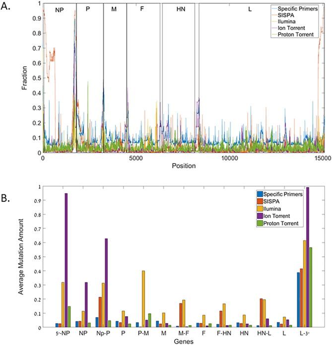 Evaluating methods for Avian avulavirus-1 whole genome