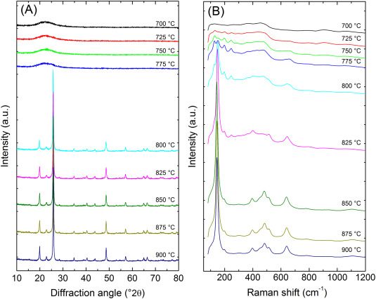 TiO2(B) nanocrystals in Ti-doped lithium aluminosilicate