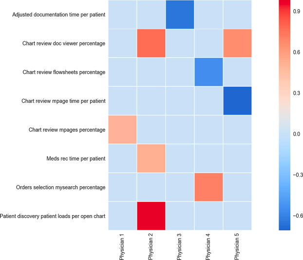 Overlaying multiple sources of data to identify bottlenecks