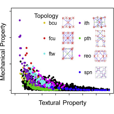 Structure-Mechanical Stability Relations of Metal-Organic