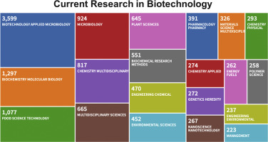 Topics for research papers in biotechnology how to write a good hr resume