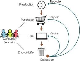 Behavioural changes toward a circular economy